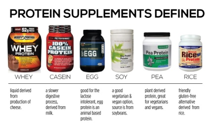 protein-supplements-defined